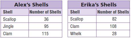 Go Math Grade 3 Chapter 1 Problem Solving Alex and Erika collect shells. The tables show the kinds of shells they collected.