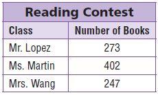 Go Math Grade 3 The table shows how many books each class read