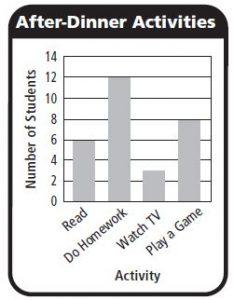 Go Math Grade 3 Answer Key Chapter 2 Represent and Interpret Data Use Bar Graphs img 16