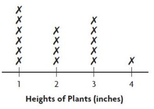 Go Math Grade 3 Answer Key Chapter 2 Represent and Interpret Data Use and Make Line Plots img 25