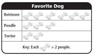 Go Math Grade 3 Answer Key Chapter 2 Represent and Interpret Data Use Picture Graph img 5