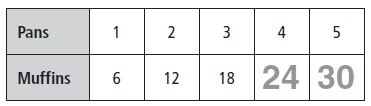 Go Math Grade 3 Answer Key Chapter 5 Use Multiplication Facts Describe Patterns img 1