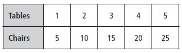 Go Math Grade 3 Answer Key Chapter 5 Use Multiplication Facts Describe Patterns img 2