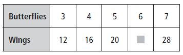 Go Math Grade 3 Answer Key Chapter 5 Use Multiplication Facts Describe Patterns img 3