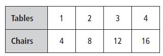 Go Math Grade 3 Answer Key Chapter 7 Division Facts and Strategies Order of Operations img 18