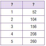 Go Math Grade 4 Answer Key Chapter 12 Relative Sizes of Measurement Units img 75