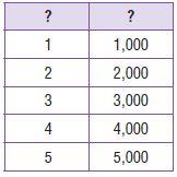 Go Math Grade 4 Answer Key Chapter 12 Relative Sizes of Measurement Units img 76