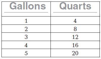 Go Math Grade 4 Answer Key Homework Practice FL Chapter 12 Relative Sizes of Measurement Units Common Core - Relative Sizes of Measurement Units img 22