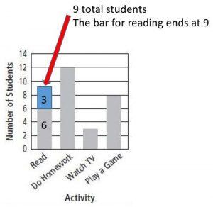 Grade 3 Go Math Answer key Chapter 2 bar graph solution image_1