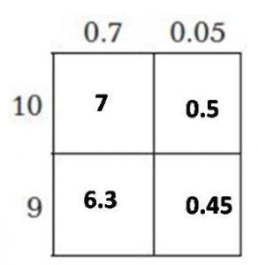 grade 5 chapter 4 Multiply Decimals 175 image 1