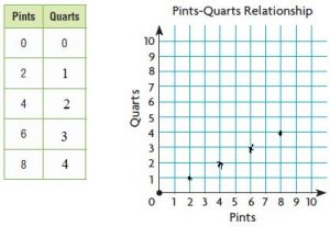 Go-Math-Grade-5-Answer-Key-Chapter-10-Convert-Units-of-Measure-img-5