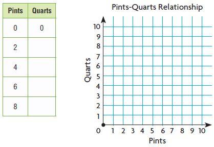 Go Math Grade 5 Answer Key Chapter 10 Convert Units of Measure Lesson 2: Customary Capacity img 5