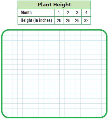 Go Math Grade 5 Answer Key Chapter 9 Algebra Patterns and Graphing img 17