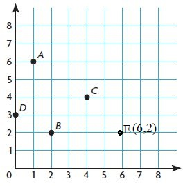 Go-Math-Grade-5-Answer-Key-Chapter-9-Algebra-Patterns-and-Graphing-img-23-1