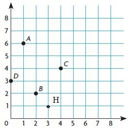 Go-Math-Grade-5-Answer-Key-Chapter-9-Algebra-Patterns-and-Graphing-img-23-4