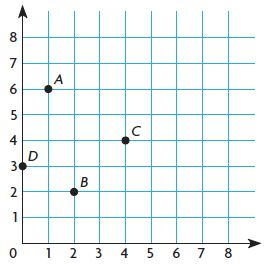 Go Math Grade 5 Answer Key Chapter 9 Algebra Patterns and Graphing Mid-Chapter Checkpoint img 23