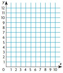 Go Math Grade 5 Answer Key Chapter 9 Algebra Patterns and Graphing img 42