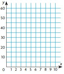 Go Math Grade 5 Answer Key Chapter 9 Algebra Patterns and Graphing img 46