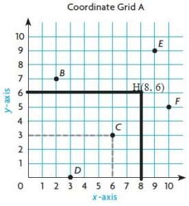 Go-Math-Grade-5-Answer-Key-Chapter-9-Algebra-Patterns-and-Graphing-img-5-1