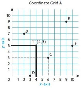 Go-Math-Grade-5-Answer-Key-Chapter-9-Algebra-Patterns-and-Graphing-img-5-3