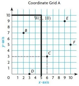 Go-Math-Grade-5-Answer-Key-Chapter-9-Algebra-Patterns-and-Graphing-img-5-4