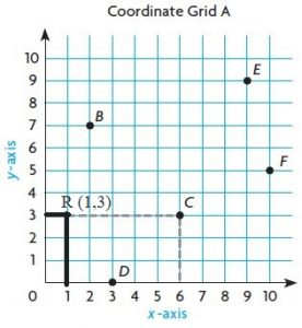 Go-Math-Grade-5-Answer-Key-Chapter-9-Algebra-Patterns-and-Graphing-img-5-5