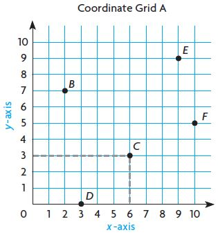 Go Math Grade 5 Answer Key Chapter 9 Algebra Patterns and Graphing img 5