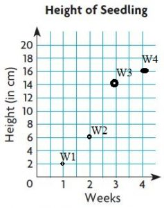 Go-Math-Grade-5-Answer-Key-Chapter-9-Algebra-Patterns-and-Graphing-img-54