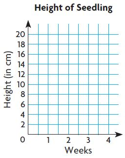 Go Math Grade 5 Answer Key Chapter 9 Algebra Patterns and Graphing Chapter Review/Test img 54