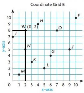 Go-Math-Grade-5-Answer-Key-Chapter-9-Algebra-Patterns-and-Graphing-img-6-1