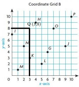 Go-Math-Grade-5-Answer-Key-Chapter-9-Algebra-Patterns-and-Graphing-img-6-11
