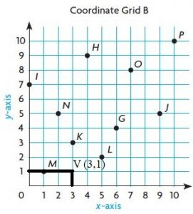 Go-Math-Grade-5-Answer-Key-Chapter-9-Algebra-Patterns-and-Graphing-img-6-12