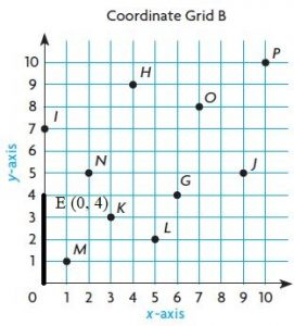Go-Math-Grade-5-Answer-Key-Chapter-9-Algebra-Patterns-and-Graphing-img-6-2
