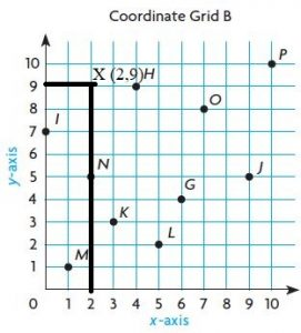 Go-Math-Grade-5-Answer-Key-Chapter-9-Algebra-Patterns-and-Graphing-img-6-3