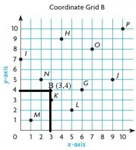 Go-Math-Grade-5-Answer-Key-Chapter-9-Algebra-Patterns-and-Graphing-img-6-4