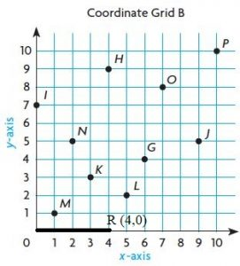 Go-Math-Grade-5-Answer-Key-Chapter-9-Algebra-Patterns-and-Graphing-img-6-5