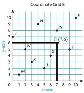 Go-Math-Grade-5-Answer-Key-Chapter-9-Algebra-Patterns-and-Graphing-img-6-6