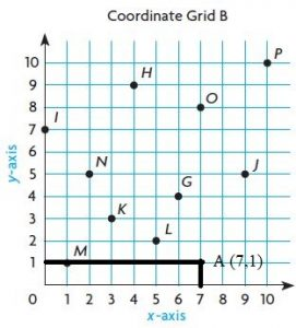 Go-Math-Grade-5-Answer-Key-Chapter-9-Algebra-Patterns-and-Graphing-img-6-8