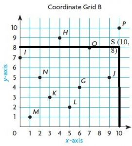 Go-Math-Grade-5-Answer-Key-Chapter-9-Algebra-Patterns-and-Graphing-img-6-9