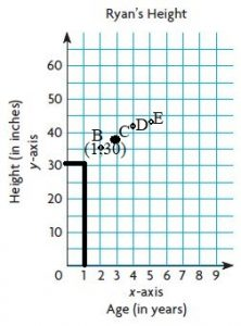 Go-Math-Grade-5-Answer-Key-Chapter-9-Algebra-Patterns-and-Graphing-img-9