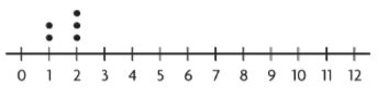 Go Math Grade 6 Answer Key Chapter 12 Data Displays and Measures of Center img 19