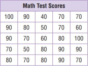 Go Math Grade 6 Answer Key Chapter 12 Data Displays and Measures of Center img 69