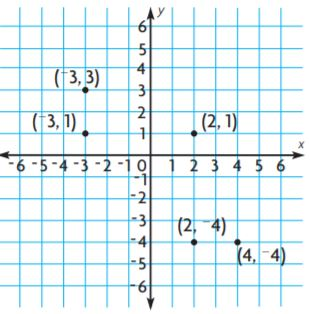 Go Math Grade 6 Answer Key Chapter 3 Understand Positive and Negative Numbers img 27