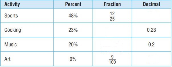 Go Math Grade 6 Answer Key Chapter 5 Model Percents img 17