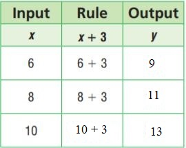 Go-Math-Grade-6-Answer-Key-Chapter-9-Independent-and-Dependent-Variables-img-1
