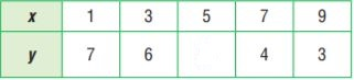 Go Math Grade 6 Answer Key Chapter 9 Independent and Dependent Variables img 35