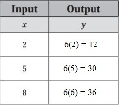 Go-Math-Grade-6-Answer-Key-Chapter-9-Independent-and-Dependent-Variables-img-8