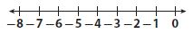Go Math Grade 7 Answer Key Chapter 1 Adding and Subtracting Integers Lesson 1: Adding Integers with the Same Sign img 3