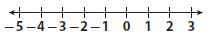 Go Math Grade 7 Answer Key Chapter 1 Adding and Subtracting Integers Lesson 1: Adding Integers with the Same Sign img 4
