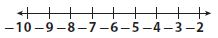 Go Math Grade 7 Answer Key Chapter 1 Adding and Subtracting Integers Lesson 1: Adding Integers with the Same Sign img 5